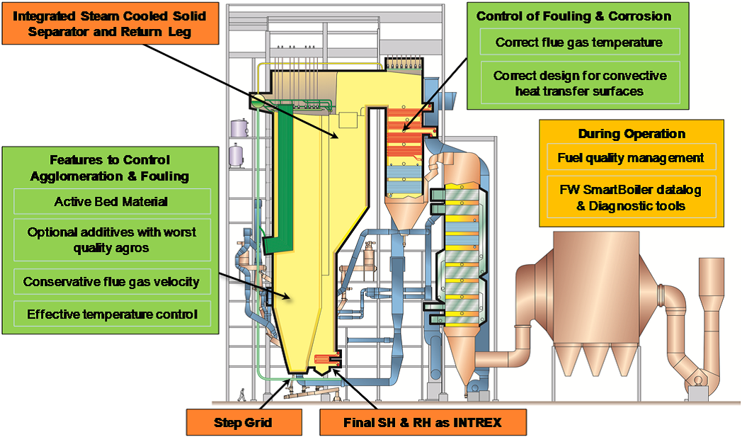PRORED Solutions | Circular Fluidized Bed Boilers for Peat + steam cycle