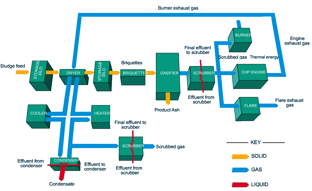 Biogas production with thermal gasifier